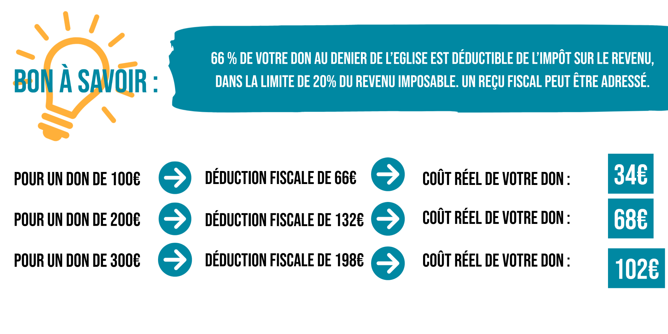 denier déduction fiscale